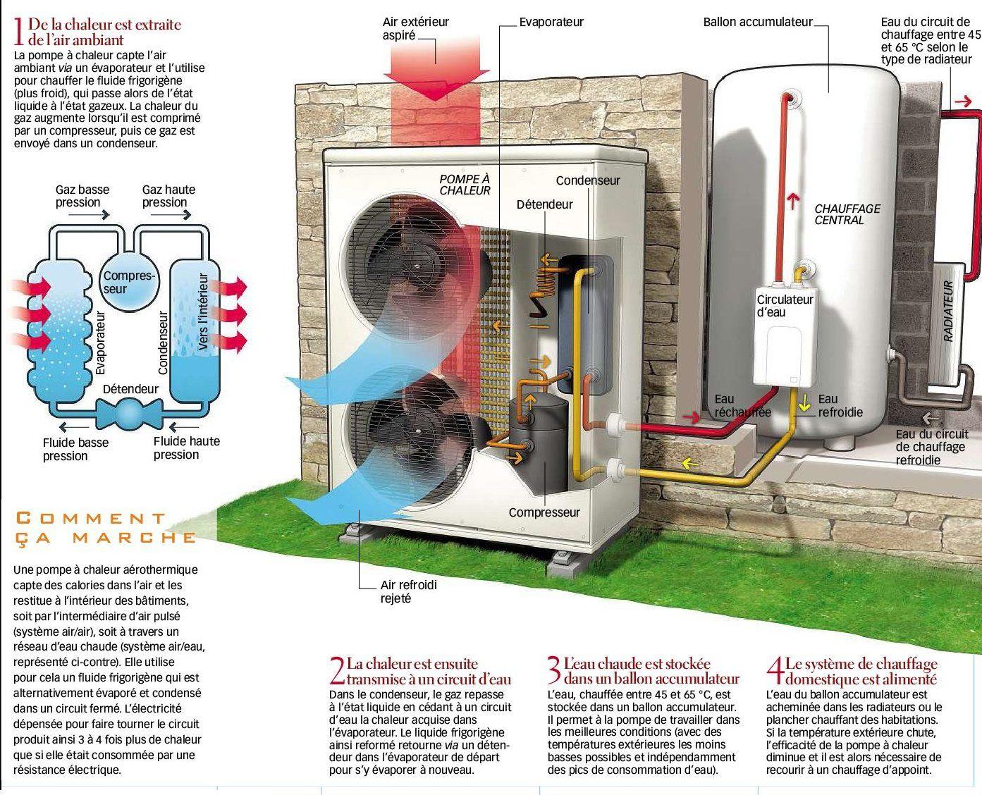 La Pompe A Chaleur Aerothermique Pompe A Chaleur Chaleur Pompe