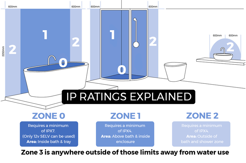 Bathroom zones the ingress protection ip standard is a for Bathroom zones ip rating