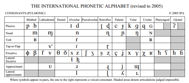 International Phonetic Alphabet  Pronunciation Lessons