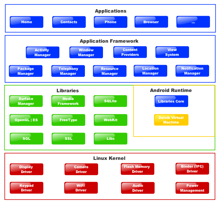 android architecture or android software stack is categorized into, Wiring block