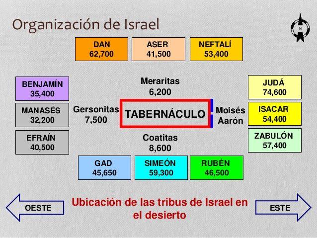 Image result for organizacion del camapamento israeli