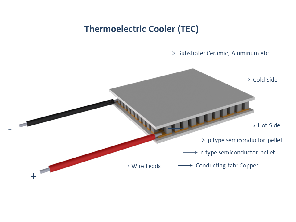 Thermal Electric Cooler חיפוש ב Google Thermoelectric