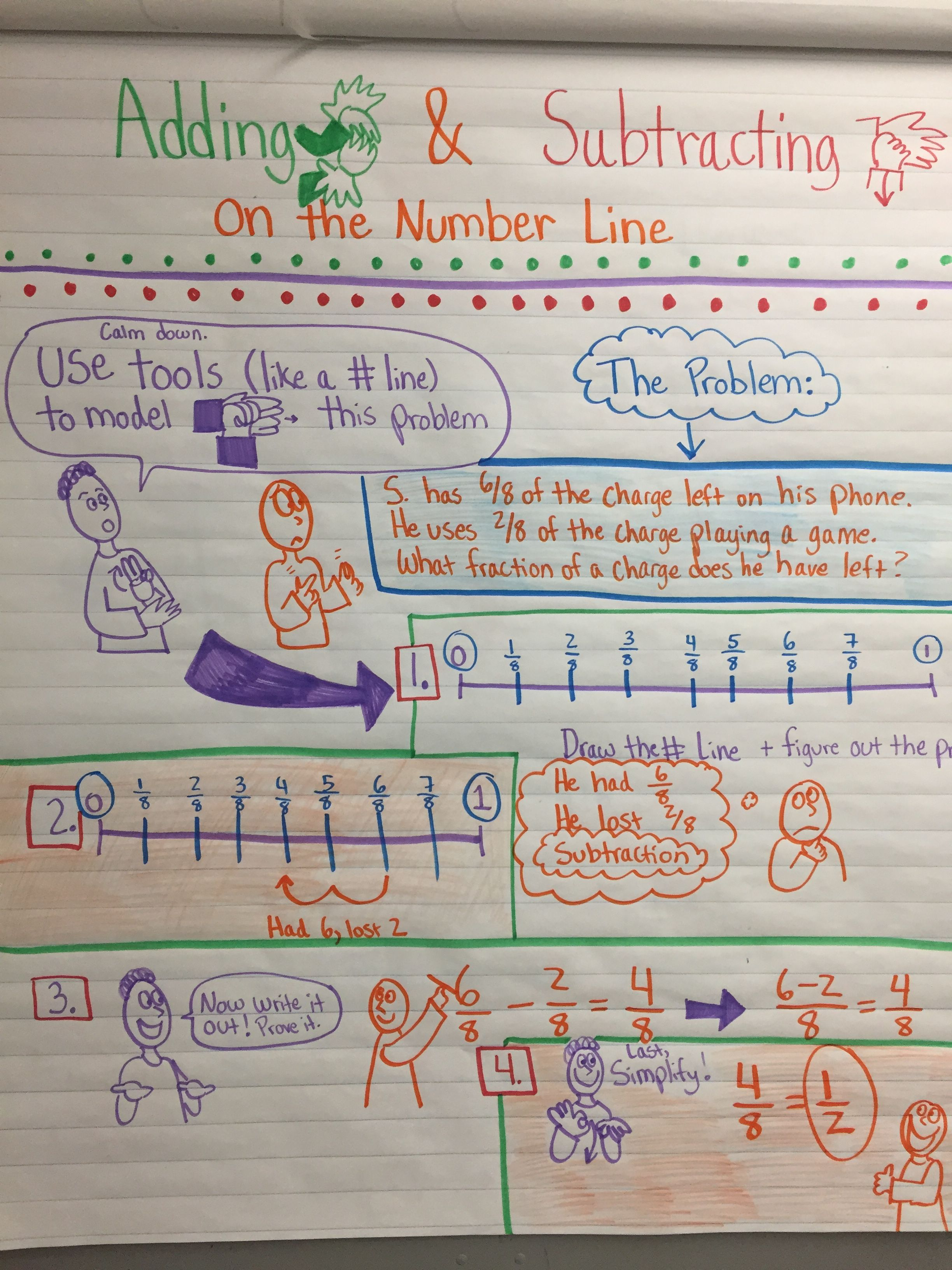 Adding And Subtracting Fractions On The Number Line For 4th Grade Deaf Ed With Asl Subtracting Fractions Adding And Subtracting Fractions Number Line Addition and subtraction on number line