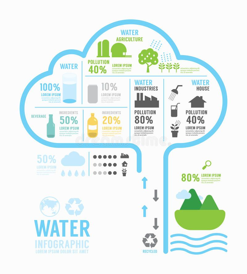 Infographic Water Eco Annual Report Template Design  Concept - annual report template design