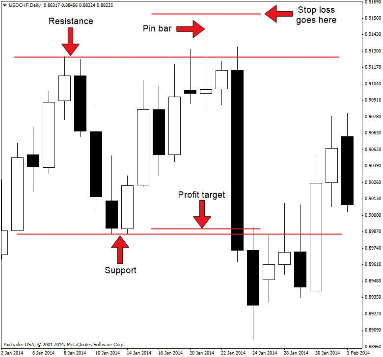 How To Trade With Pinbar Based Price Action Strategy 1st Forex - technical analysis