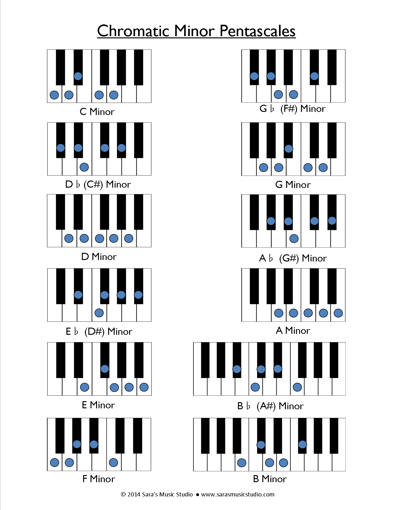 Free Major And Minor Pentascale Warm Up Charts