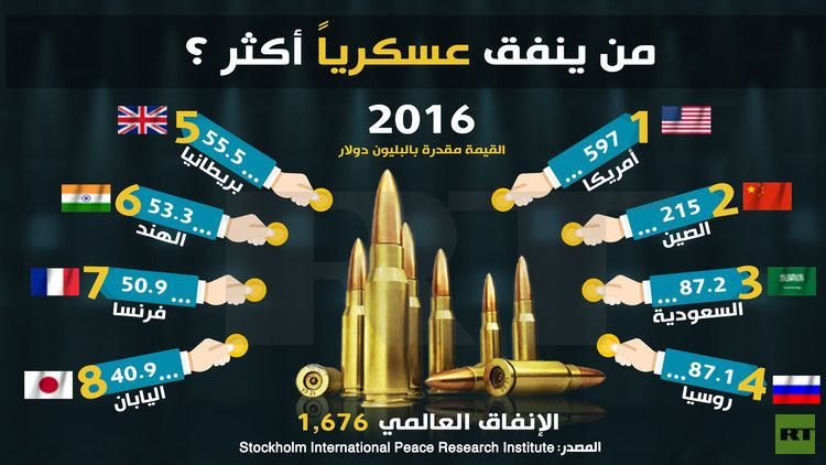 اكثر الدول انفاقا عسكريا 2016 Research Institute Infographic Peace