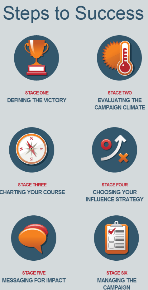 Free Guide to Campaign Planning via Beth Kanter