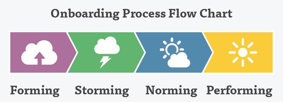 Good employee onboarding info. Onboarding Process Flow Chart-01 ...
