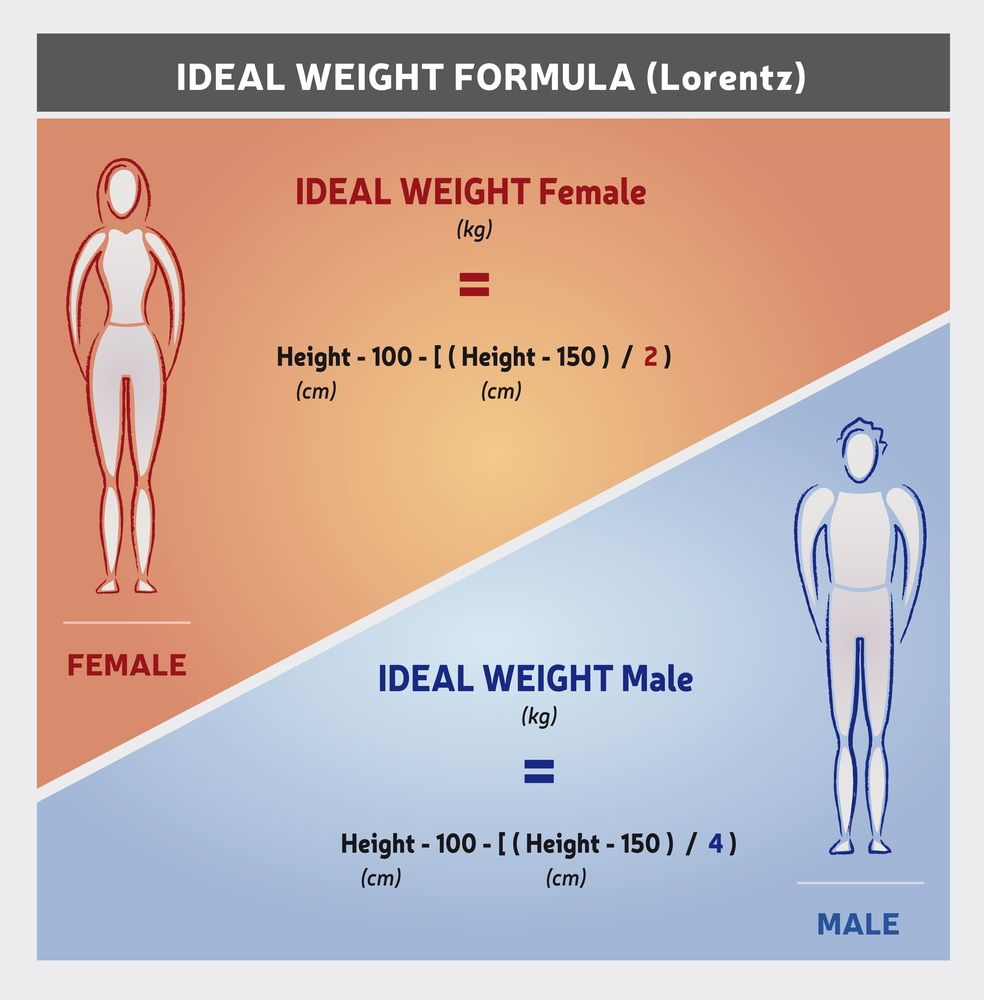 Ideal Body Weight (IBW) Calculation ToolBalance Your