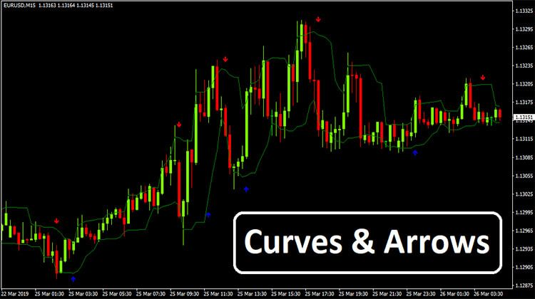 Curves Arrows Curved Arrow Curves Prices Candles