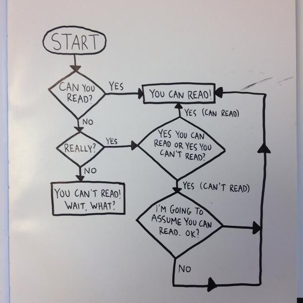 WaterstonesTCR on Flowchart and Oxfords - what is a flowchart