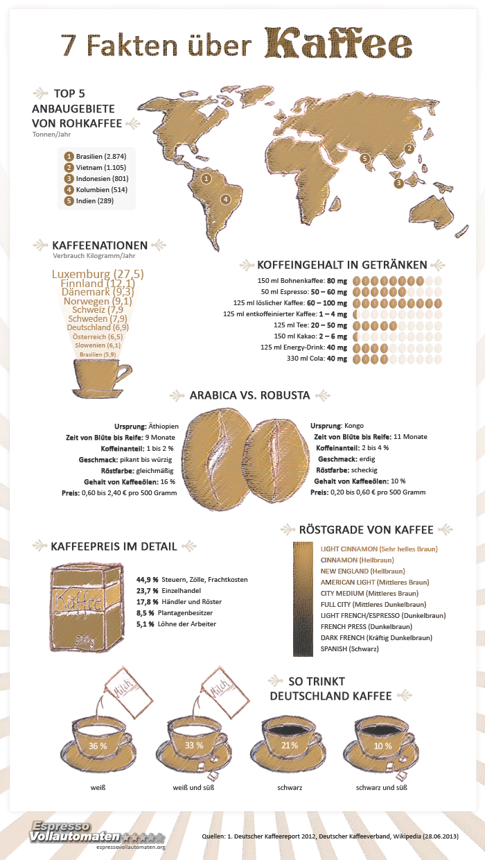 Infografik: 7 Fakten über Kaffee | Deutsch | Pinterest | Fakten ...