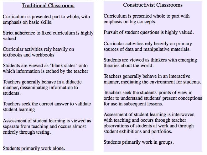 constructivism in the classroom