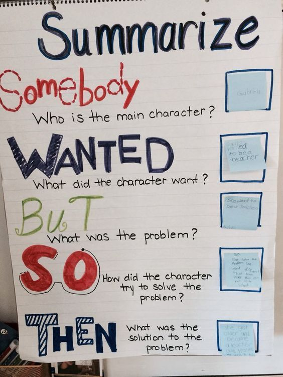 Interactive Summarize Anchor Chart Education