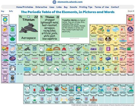таблица менделеева в картинках для детей