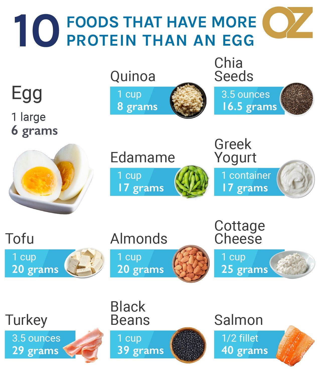 Dr Mehmet Oz On Twitter High Protein Recipes Protein Packed Meals Best Protein