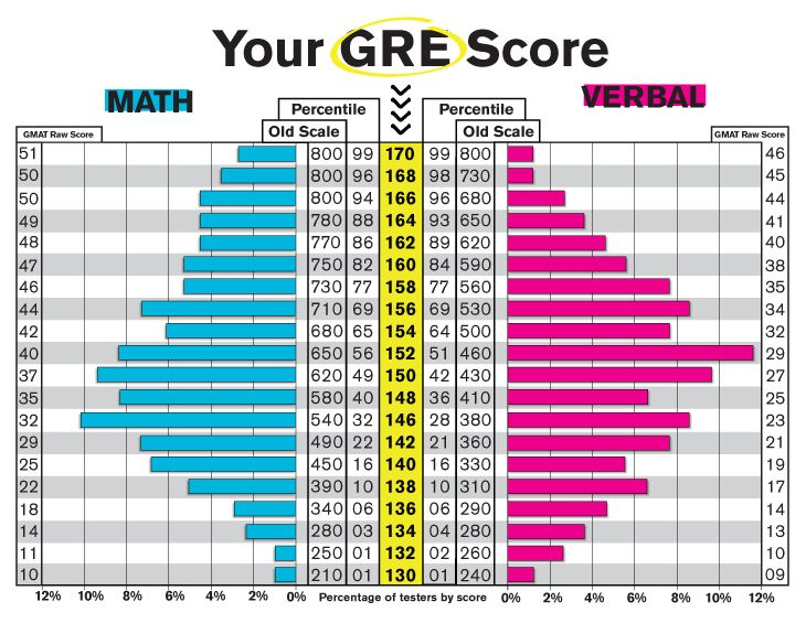 How long for gre test results