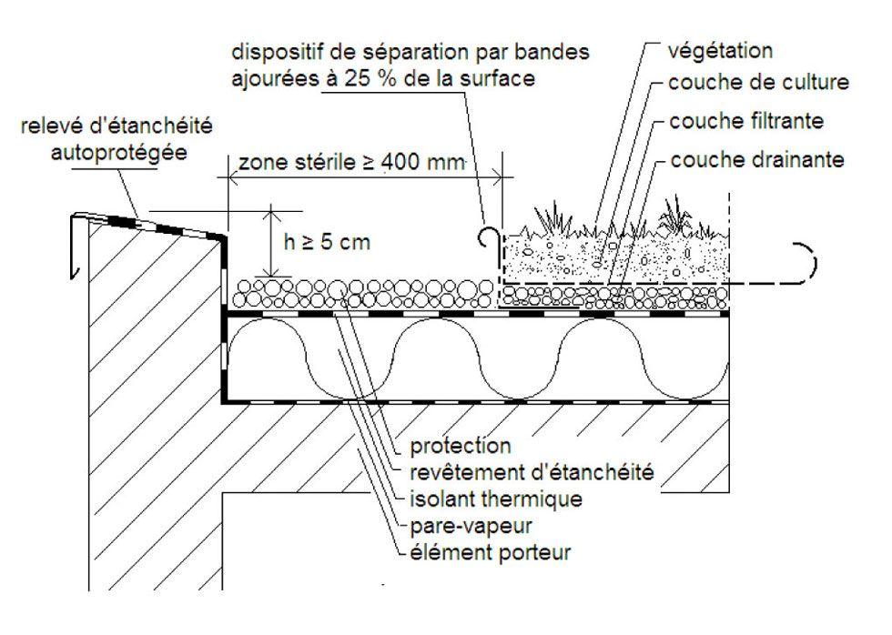 Vision co habitats constructeur de maisons passives l 39 isolation thermique le principe d - Coupe toiture vegetalisee ...