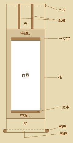 軸の各部の名称 三段表装 茶道 掛け軸 雑学