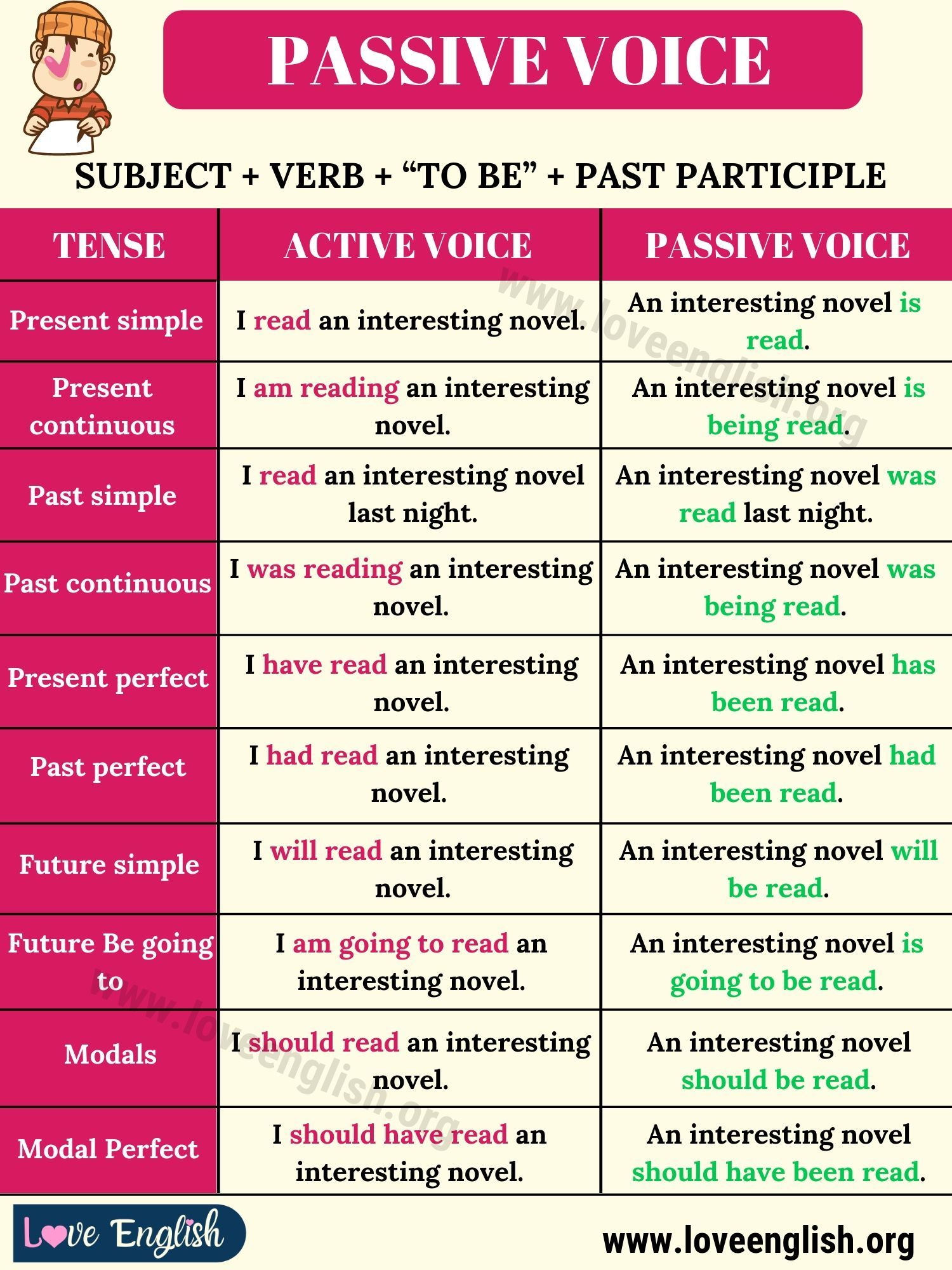 Passive Voice Definition Examples Of Active And Passive Voice Love English Learn English Words English Grammar Active And Passive Voice