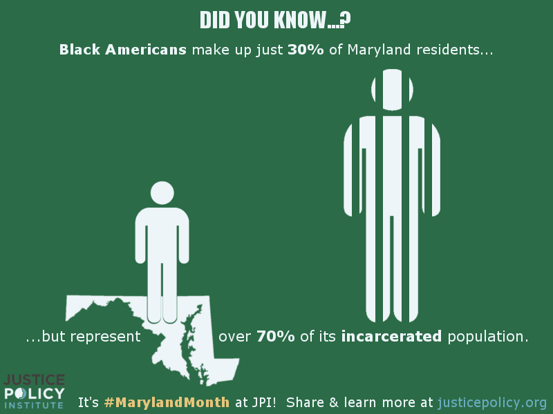 Black Americans make up just 30% of Maryland residents, but represent over 70% of its incarcerated population. To learn more, visit JusticePolicy.org/MarylandMonth