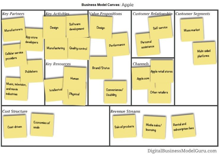 Pin On Business Model Generation