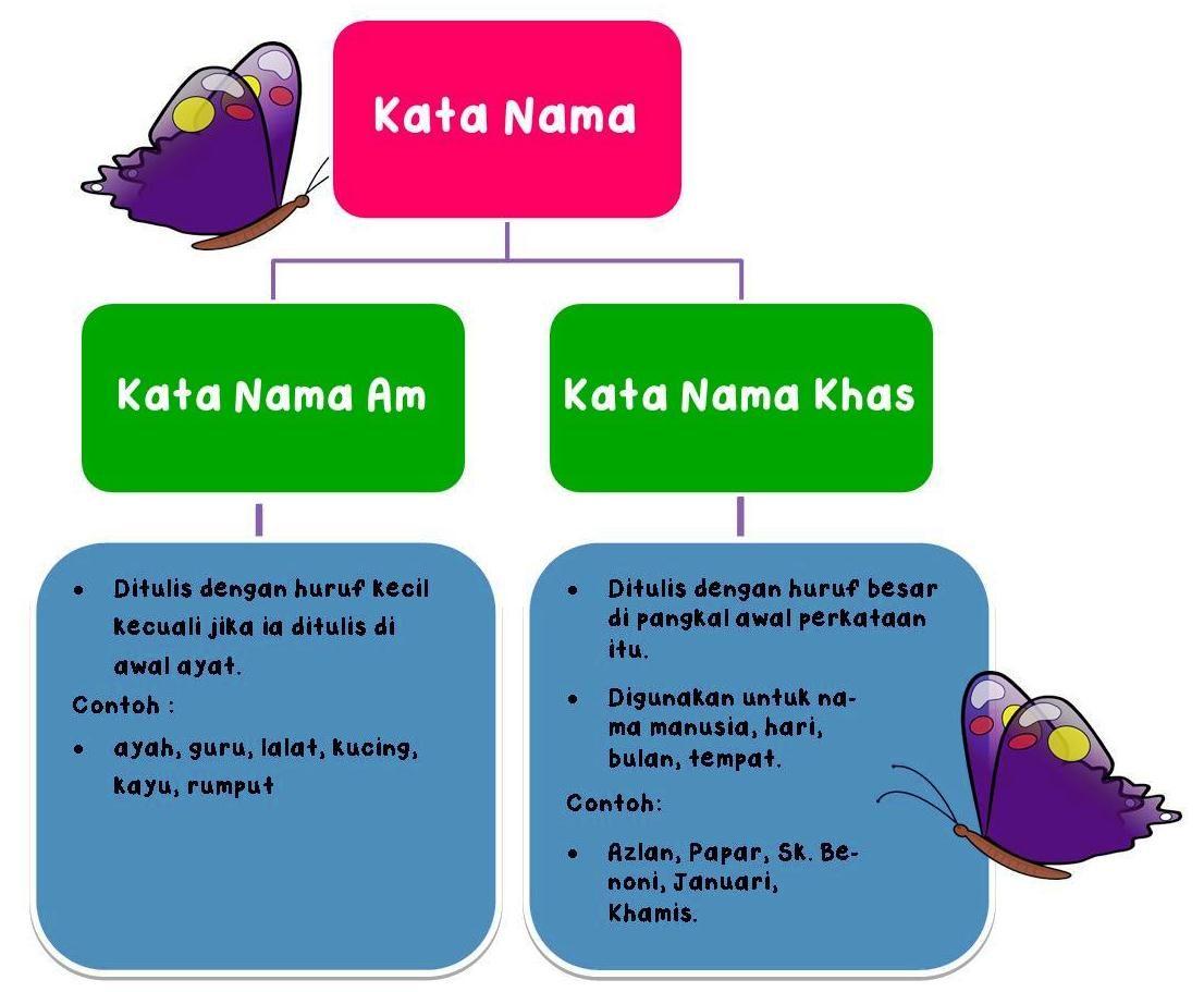 Image Result For Kata Nama Am Image Kata