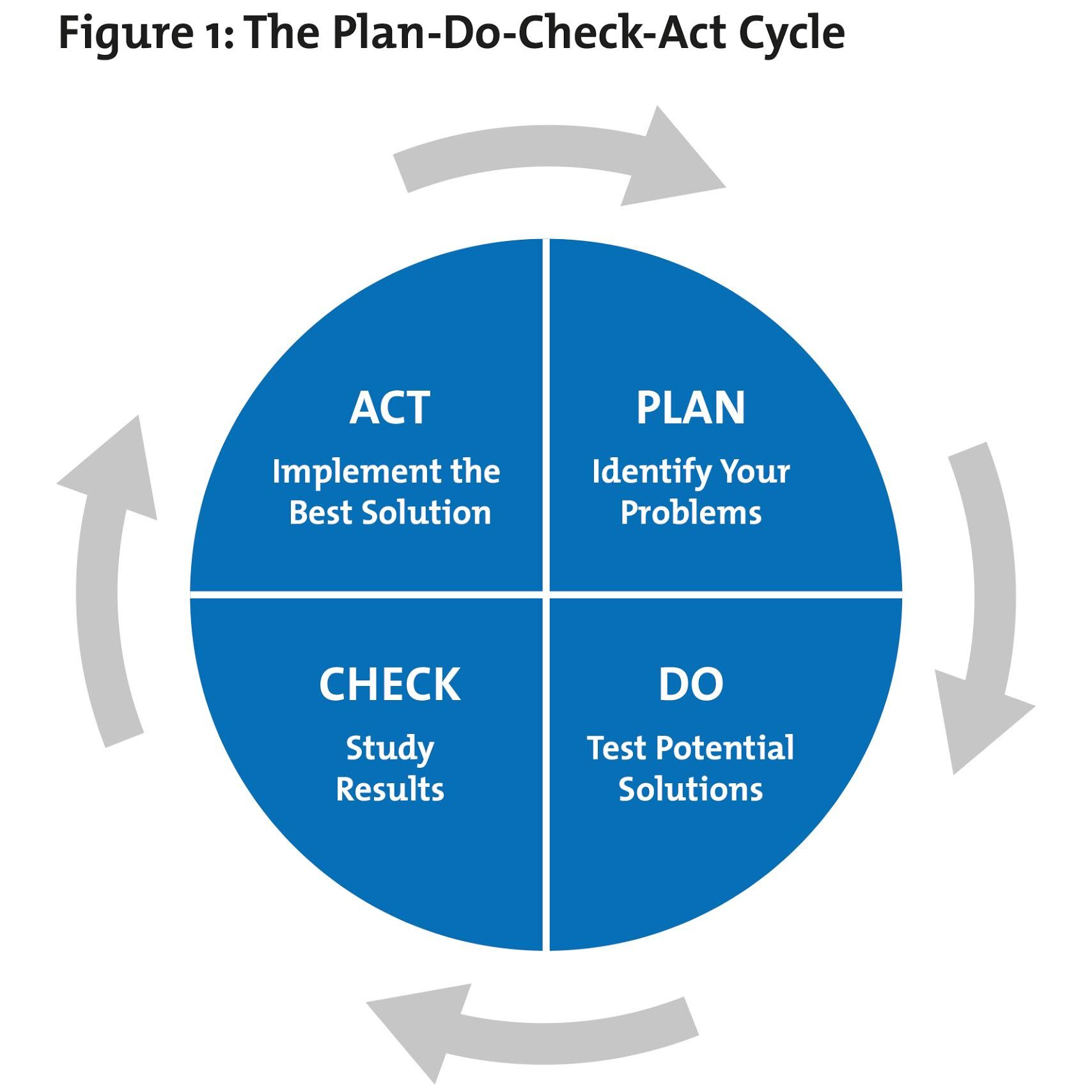 Pdca Stands For Plan Do Check Act A Four Stage Problem