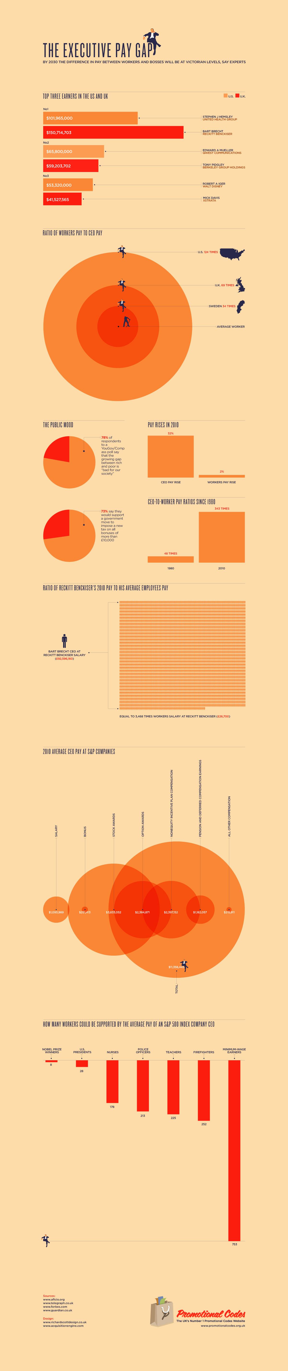 The executive pay gap Infographic, Execution, Math