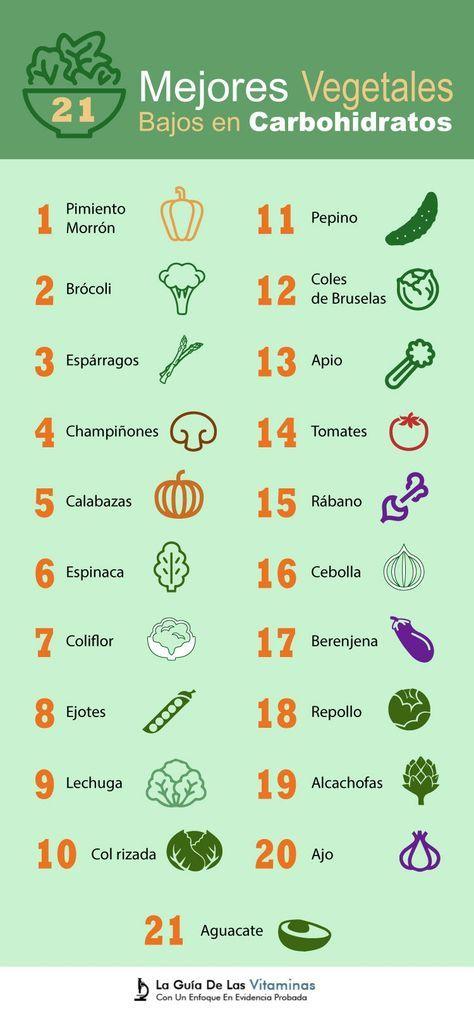 Las Verduras Son Alimentos Bajos En Calorías Y Altos En Fibra Vitaminas Minerales Y Fitonutrientes Son Ideales Para Ketogenic Diet Plan Nutrition Keto Diet