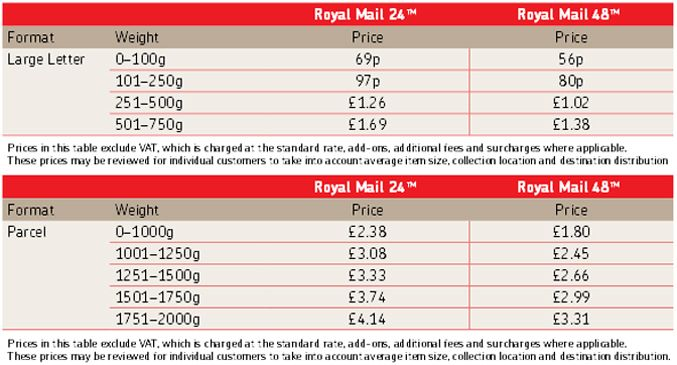 From  To   Letter  Parcel Prices  Royal Mail
