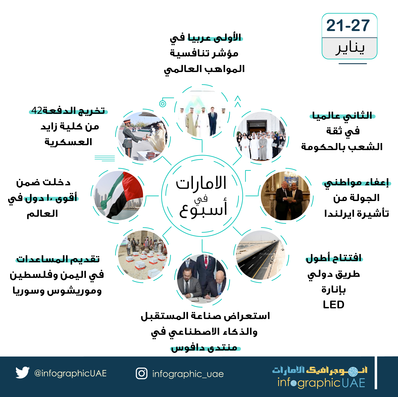 اهم الاحداث في الامارات خلال اخر اسبوع من شهر يناير الامارات يناير انفوجرافيكـالامارات Infographic