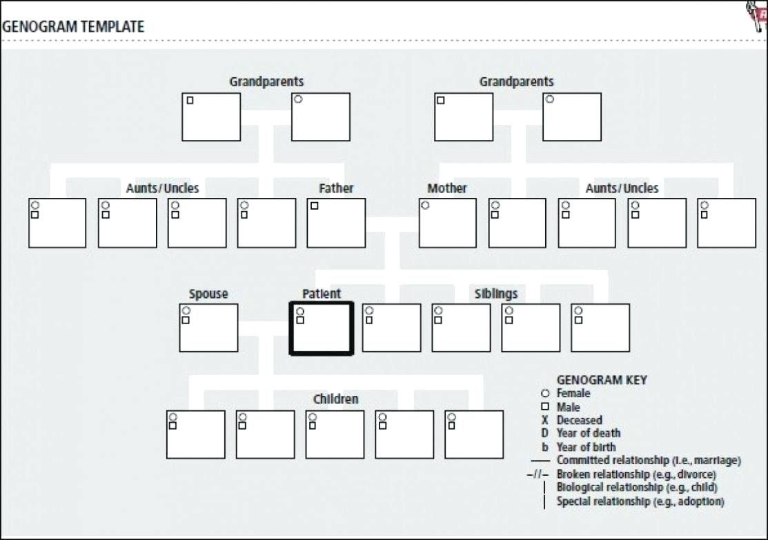 The terrific Free Genogram Template Cellarpaper.co For
