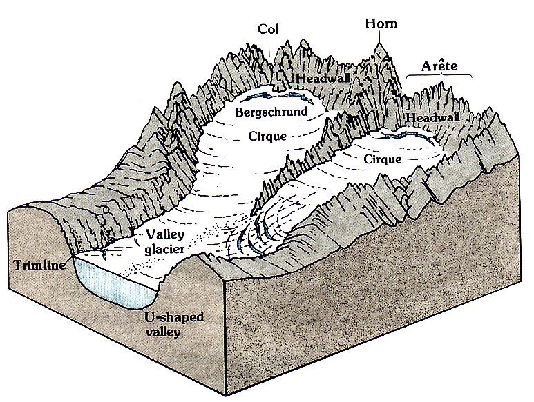 continental glacier diagram 77 incredible project on yribboncontinental glacier diagram horns the o39jays and libraries on pinterest