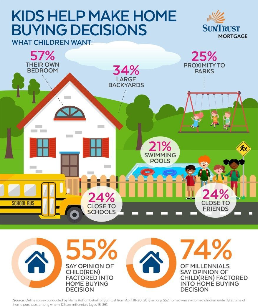 Fascinating Infographic Showing How Kids Influence Home Buying