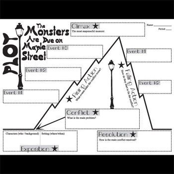 Monsters Are Due on Maple Street Plot Chart Organizer