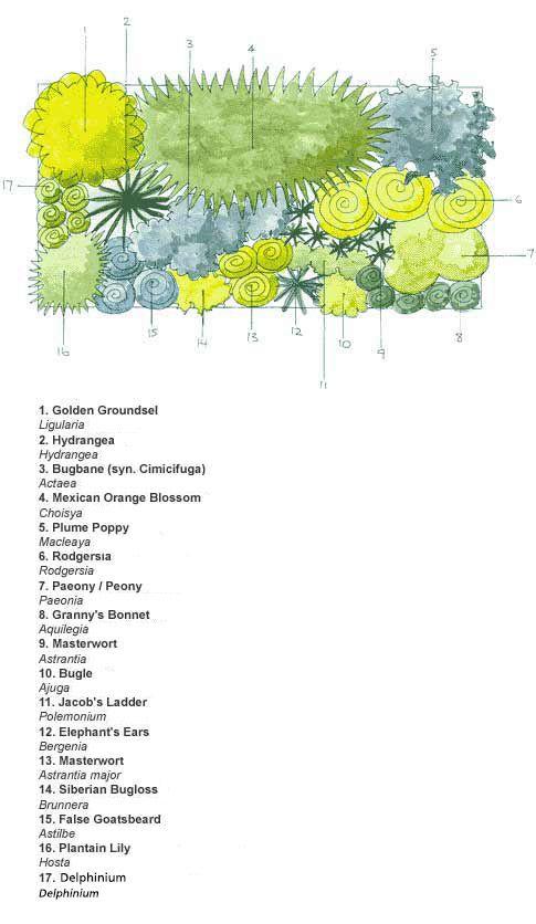 Garden Plan For Clay Soil