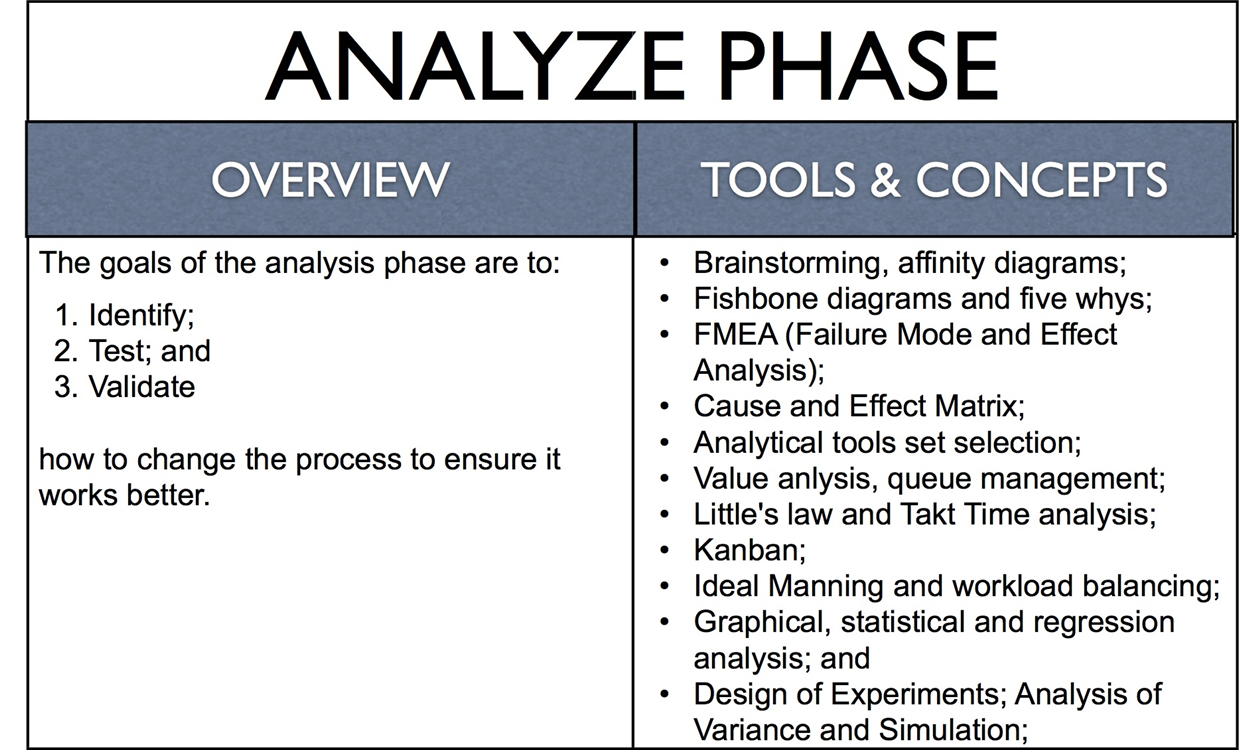 Lean six sigma analyze phaseg 1256750 six sigma pinterest lean six sigma analyze phase biocorpaavc