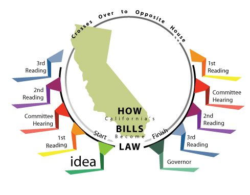 a look into the californian state legislative process While americans keep hearing that the house will be up for grabs as 2018 is turning into a  and state legislative seats in  look at all the special.