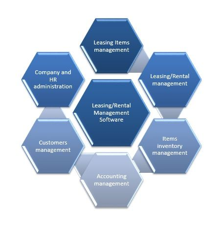 Our Safety Audit  Reporting System Software Offer  Percent