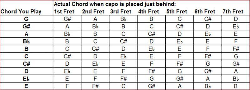 Capo-Chartjpg Guitar stuff Pinterest Guitars - capo chart