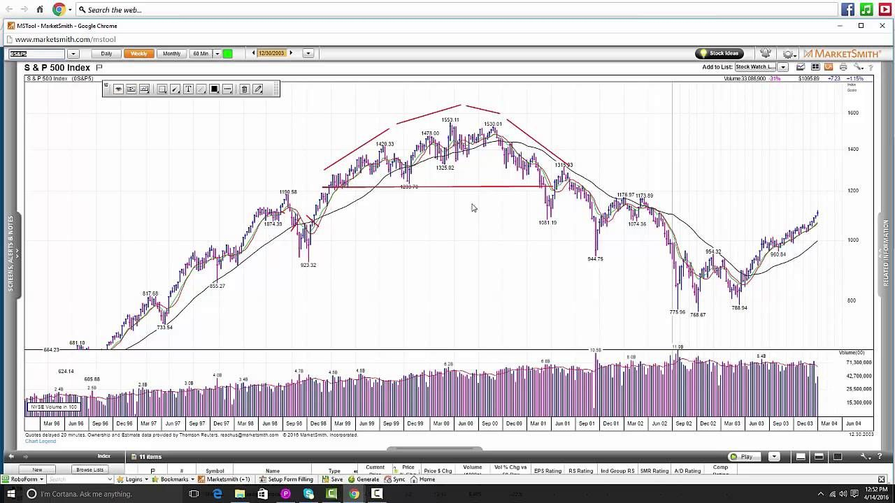 How To Trade Bear Markets Trader S Psychology Rules For Stock Market Success Stock Market Stock Exchange Time The Bear Market Market Trader Marketing