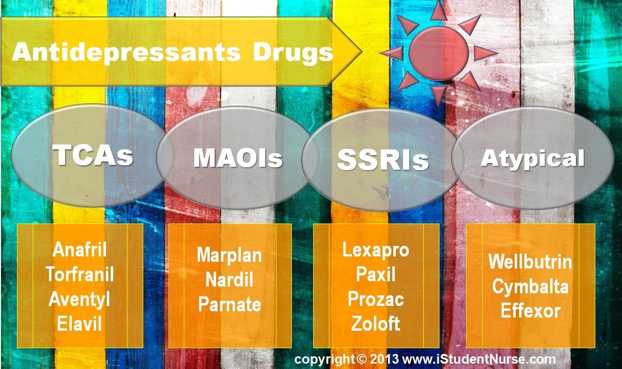 Image Gallery Maois Antidepressants