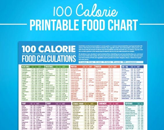 graphic regarding Printable Calorie Chart identified as 100 Calorie Electronic Food items Calcuations Chart - For Vitamins
