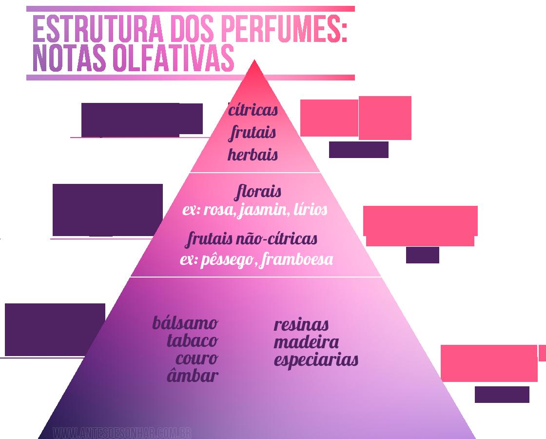 Piramide venda de perfumes
