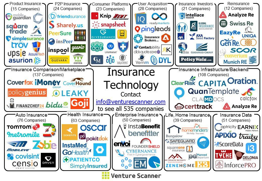 Insurance Technology Visual Map Jpg Startup Infographic