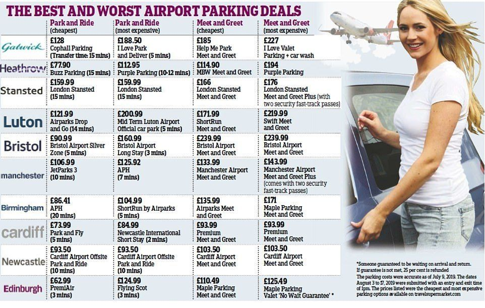 The best and worst UK airport parking deals Airport