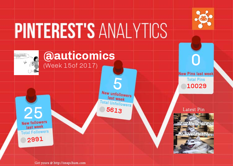 This Pinterest weekly report for auticomics was generated by #Snapchum. Snapchum helps you find recent Pinterest followers, unfollowers and schedule Pins. Find out who doesnot follow you back and unfollow them.