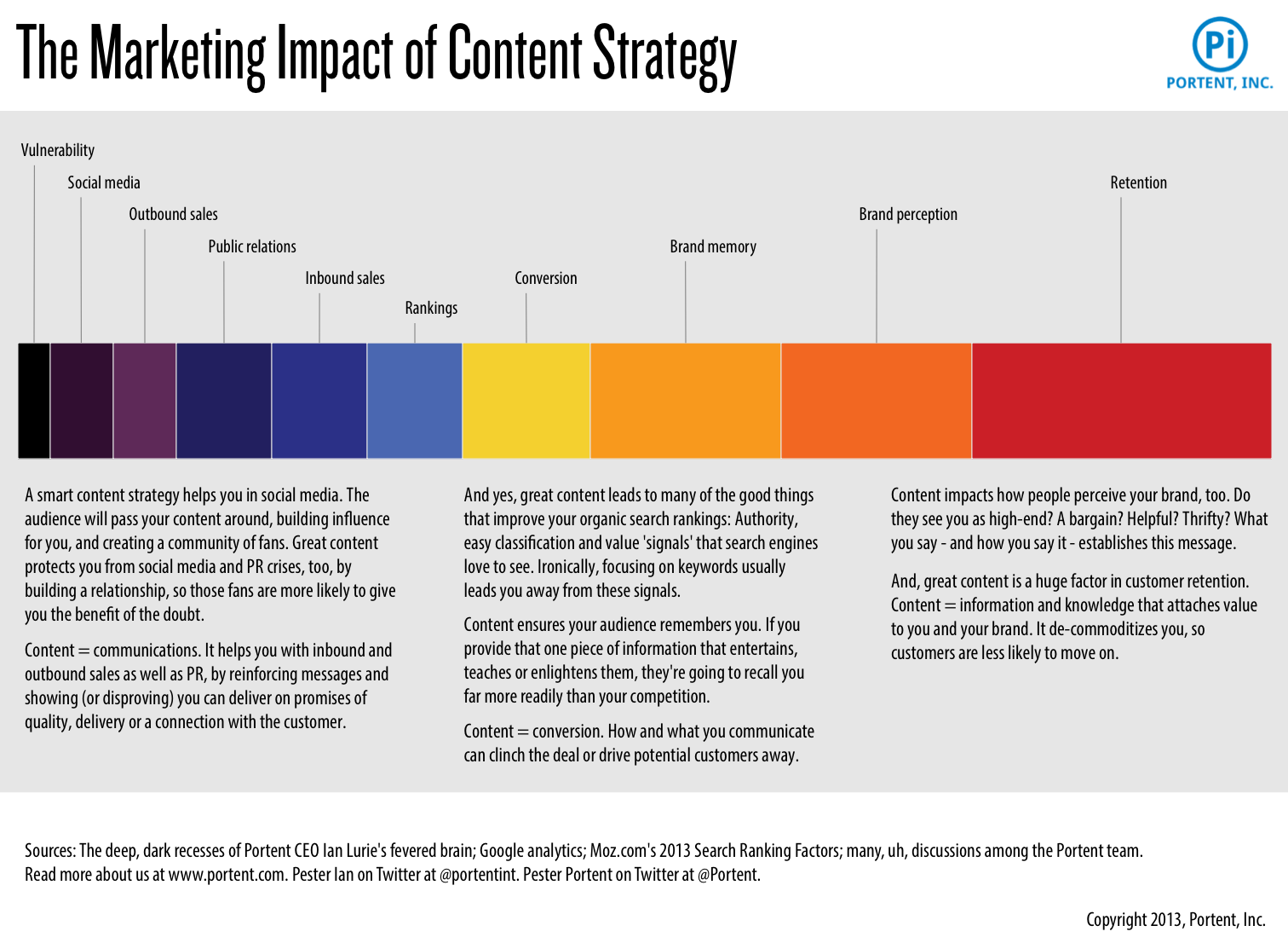 Relative Influence Of Content On Marketing  Infographic  Fresh